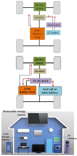 Battery Systems, Simulations and Algorithms